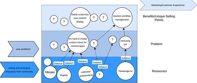 Plone decision framework