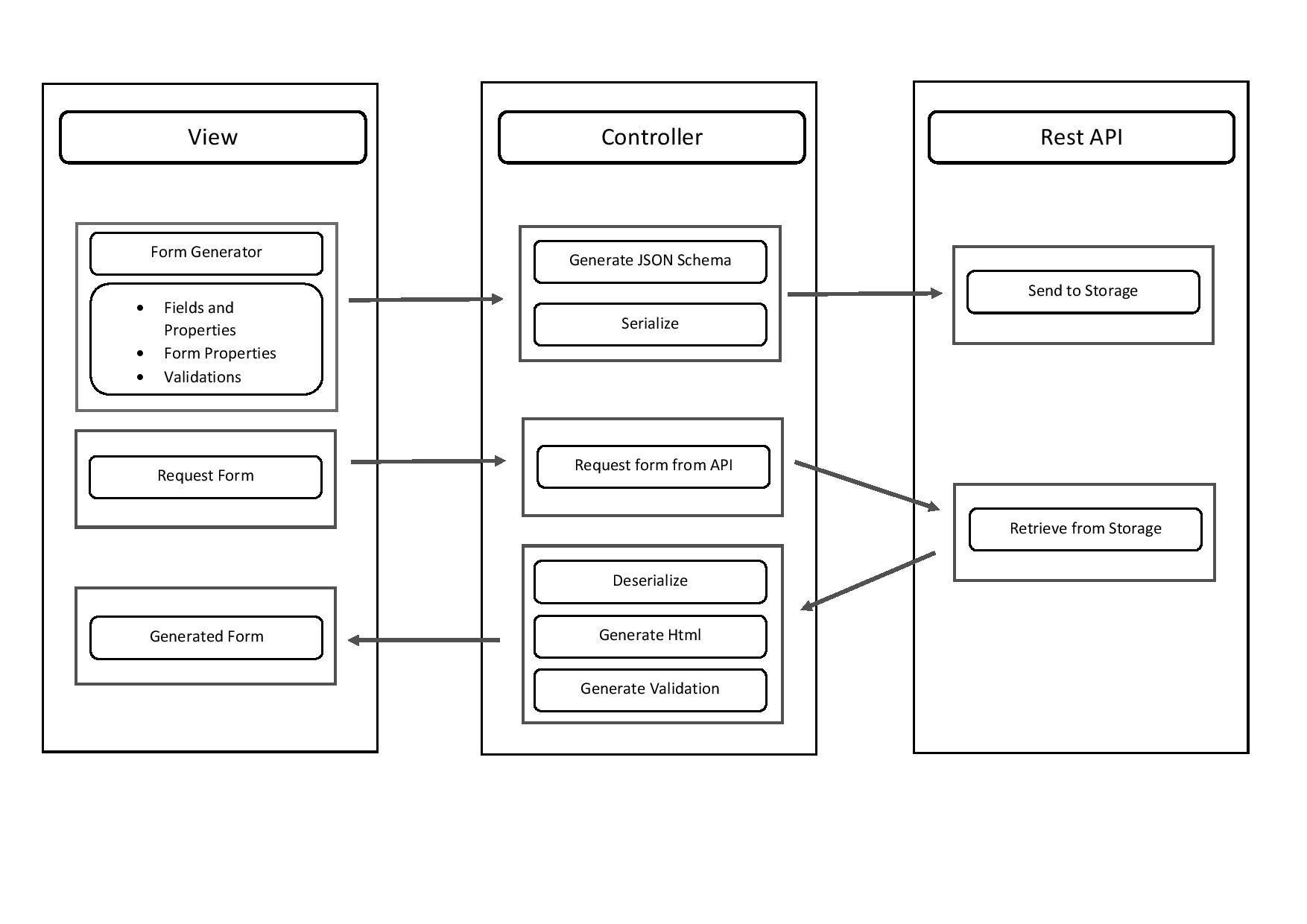 GSOC 2017] Plone Form generator in Angular 2 - Add-on